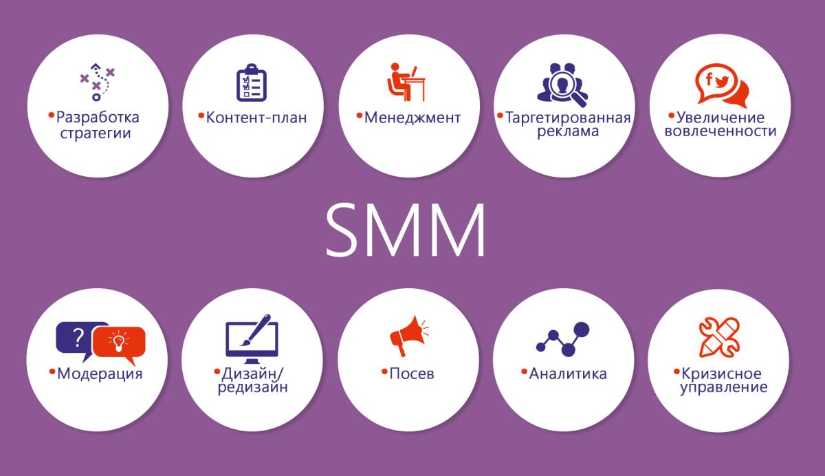 Составляющие SMM