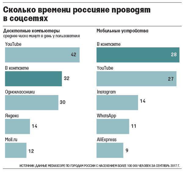 Статистика времени, которое россияне проводят в социальных сетях