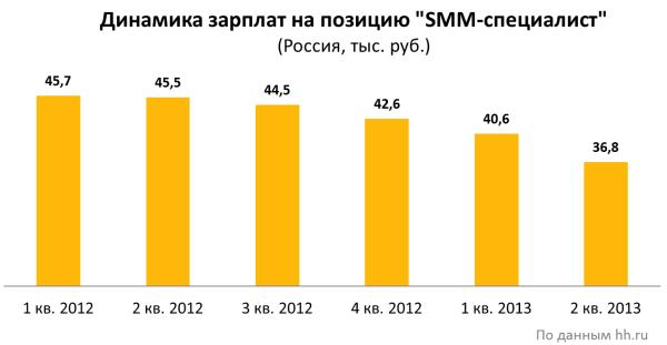Заработная плата SMM-специалиста в динамике